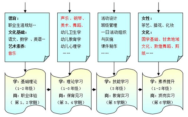 """2014年6月,构建学前教育""""文化沁润,全程实践""""课程体系,注重系列文化类"""