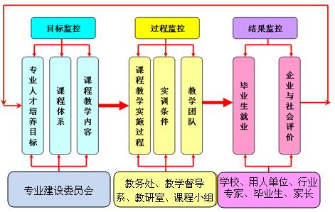 软件技术专业教学质量监控流程图